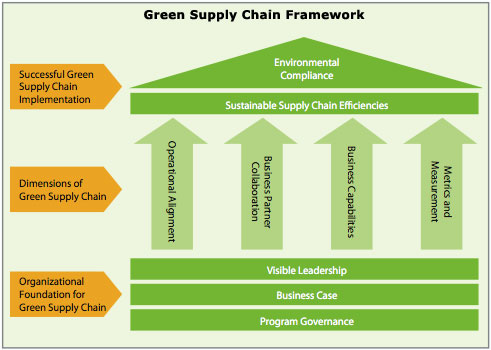 "Sustainable Sourcing with a ""Green"" Supply Chain Brings ..."