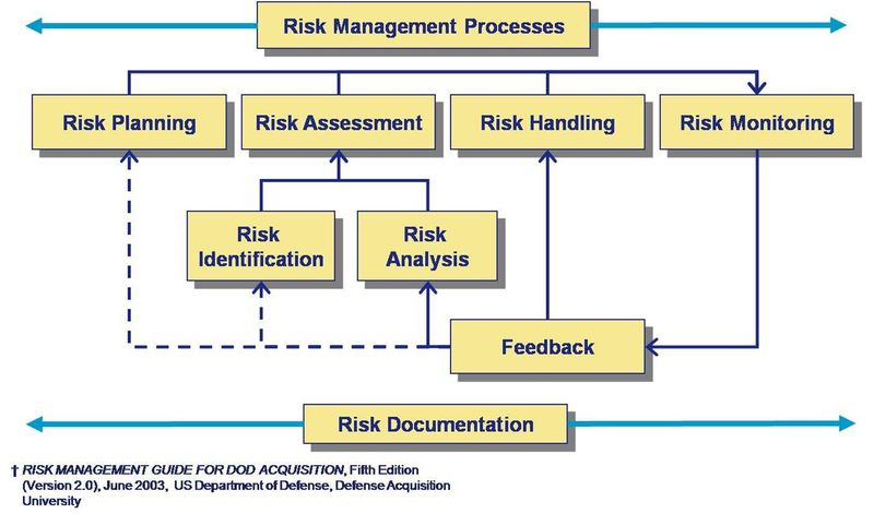 Risk Management Process  Myresources    Risk