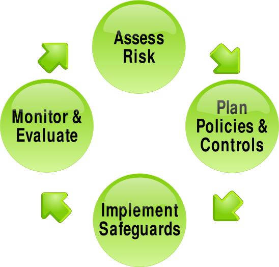 Risk management processes must