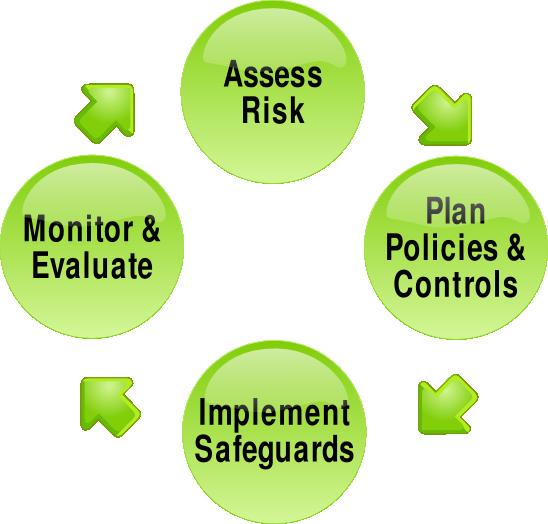 Risk management processes must