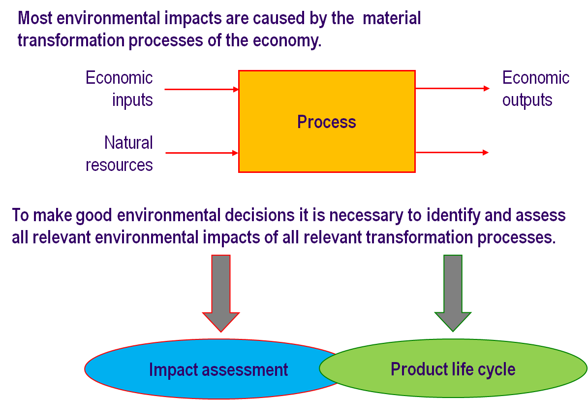 the industrial ecology Industrial ecology over the past decade, a new approach to environ-mental analysis has developed although the scope and.
