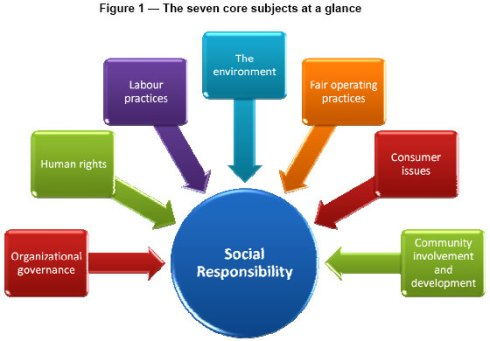 Ethical and Social Responsibilities: Apple&nbspResearch Paper